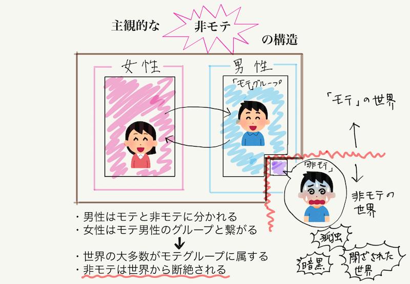 【図解】主観的な非モテの構造