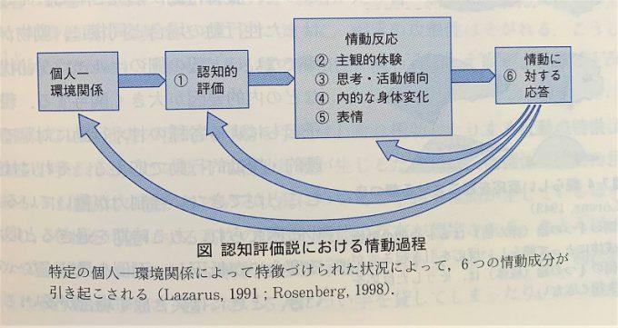 図:情動の認知評価説